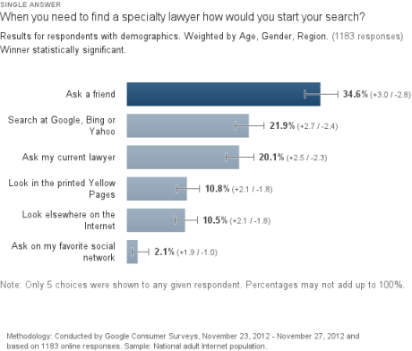 How do people find lawyers? Chart